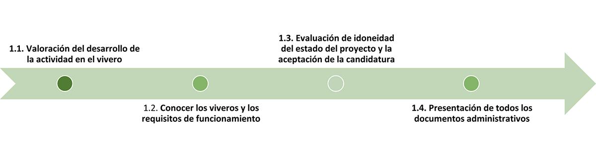 El proceso de acogida recoge cuatro hitos, donde se irá recogiendo la información necesaria mediante las acciones propuestas para cumplimentar el sistema de indicadores: